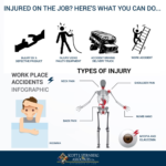 What should you do if you suffer from an injury in a workplace?